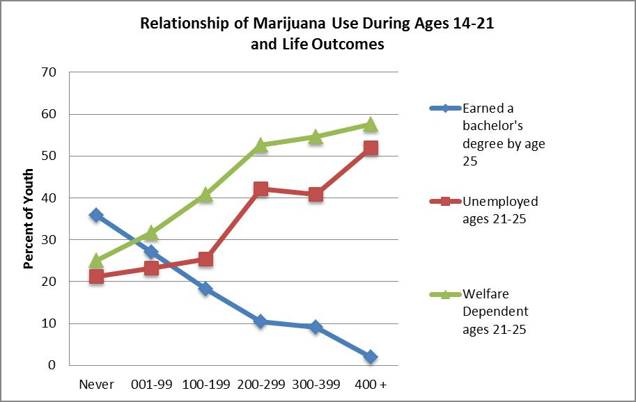 characteristics of marijuana and the effects of using it The potent synthetic cannabinoids have different chemical qualities and are more   through antagonistic effects on the cb1 receptor, marijuana induces its.